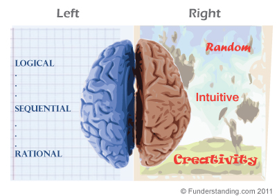left brain vs right brain learning Calling yourself left brained or right brained is popular if you're skeptical a recent university of utah study offers pretty definitive evidence that dividing people by brain hemisphere is about as scientific as the left-brained vs right- brained myth can become a self-fulfilling prophecy, she warns.
